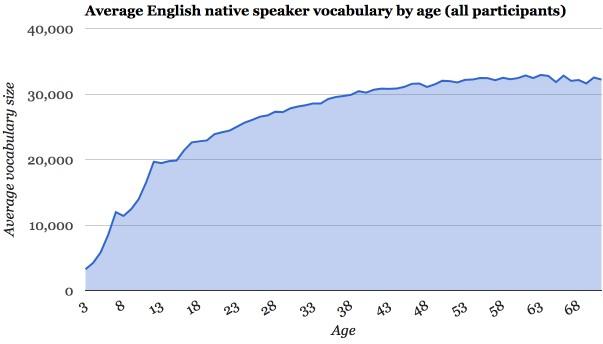 英語ネイティブの語彙力