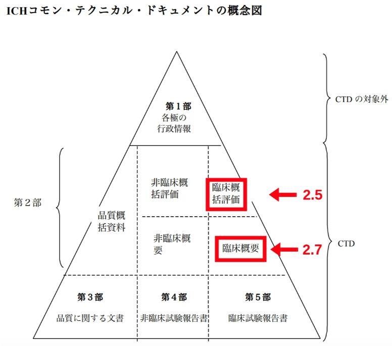 CTD(コモン・テクニカル・ドキュメント)の構成(ピラミッドの図)