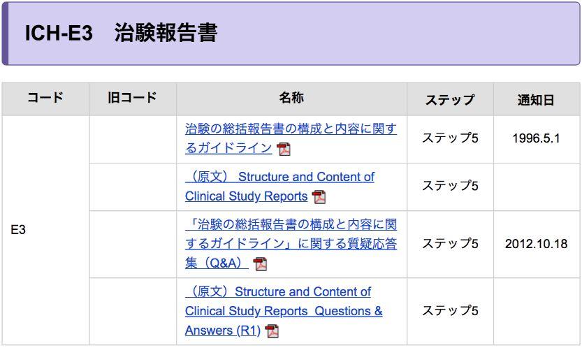 ICH-E3 治験報告書(総括報告書)