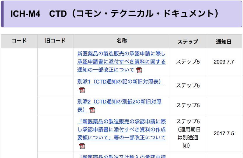 ICH-M4 CTD(コモン・テクニカル・ドキュメント)