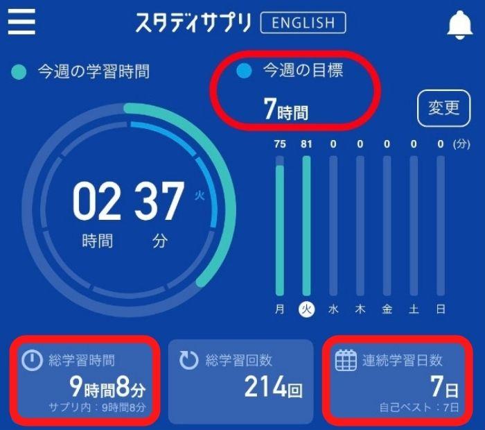 失敗しない英語学習法:英語学習時間の目標と実際の見える化